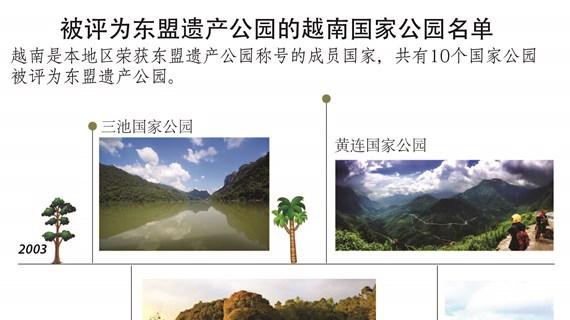 图表新闻:被评为东盟遗产公园的越南国家公园名单