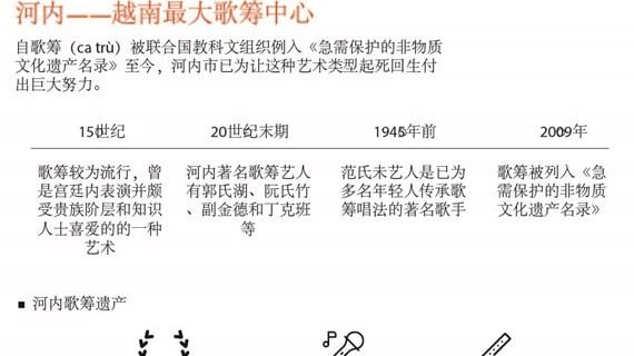 图表新闻: 河内——越南最大歌筹中心