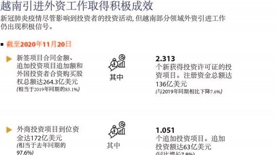 图表新闻:越南引进外资工作取得积极成效