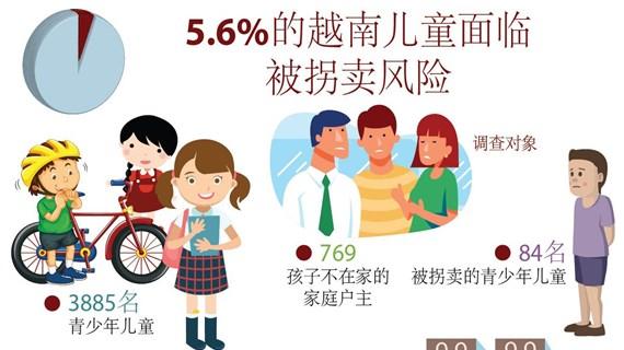 图表新闻:5.6%的越南儿童面临 被拐卖风险