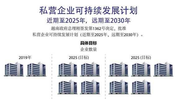 私营企业可持续发展计划 近期至2025年,远期至2030年