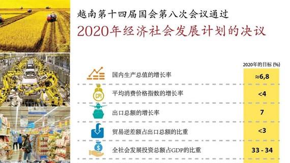 越南第十四届国会第八次会议通过关于2020年经济社会发展计划的决议