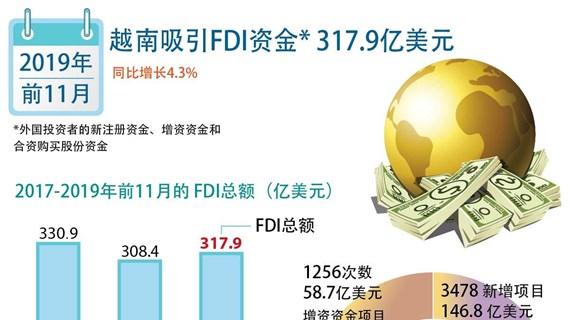 图表新闻:越南吸引FDI资金317.9亿美元