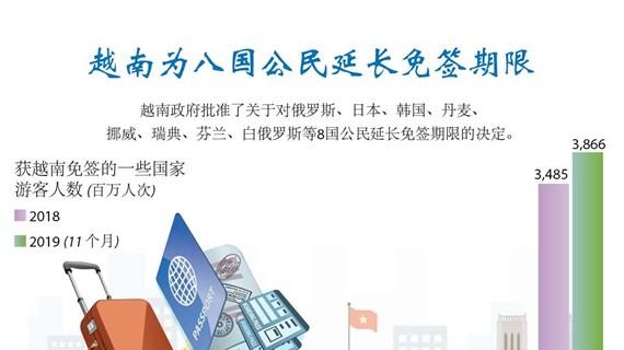 图表新闻:越南为8国公民延长免签期限