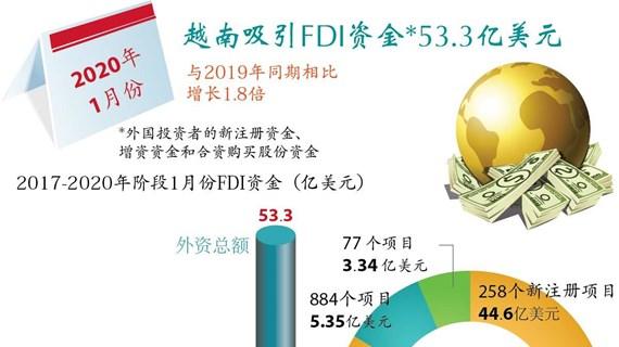 图表新闻:2020年1月份越南吸引FDI资金达53.3亿美元