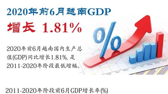图表新闻:2020年前6月越南GDP增长 1.81%