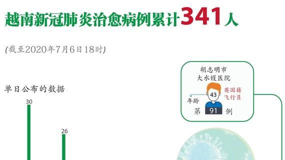 图表新闻:越南新冠肺炎治愈病例累计341人