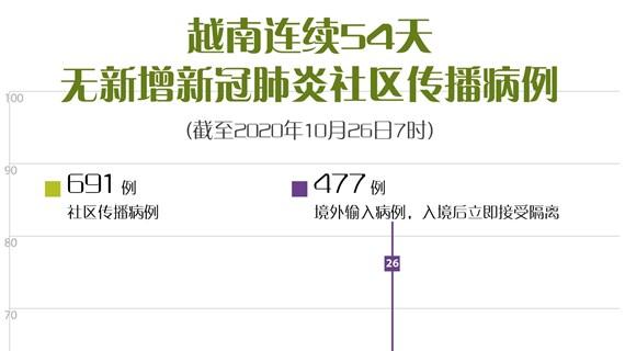 图表新闻:越南连续54天无新增新冠肺炎社区传播病例