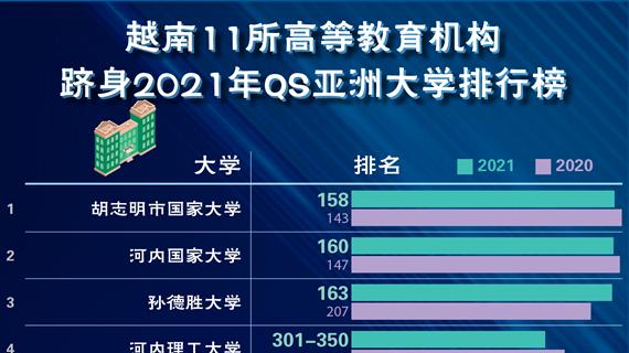 图表新闻:越南11所高等教育机构跻身2021年QS亚洲大学排行榜