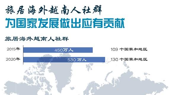 图表新闻:旅居海外越南人社群为国家发展做出应有贡献