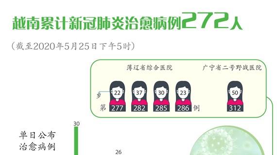 图表新闻:越南累计新冠肺炎治愈病例272人