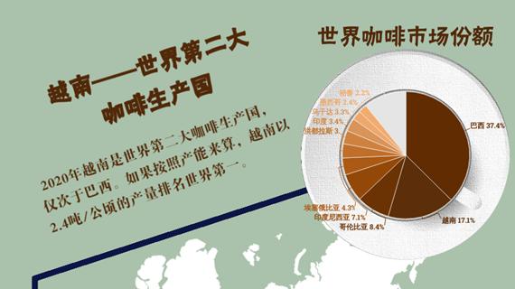 互动图表:越南——世界第二大咖啡生产国