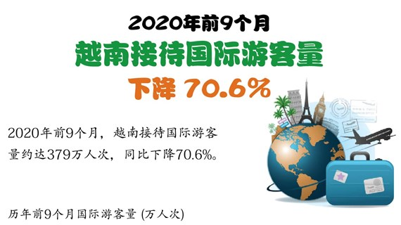 图表新闻:2020年前9个月越南接待国际游客量下降70.6%
