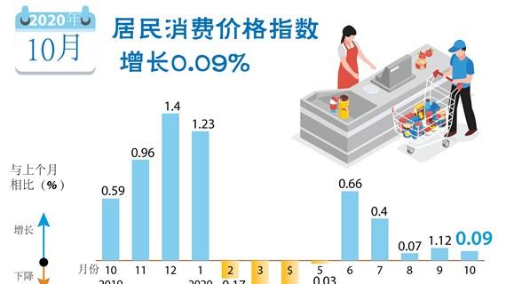 图表新闻:2020年10月居民消费价格指数增长0.09%