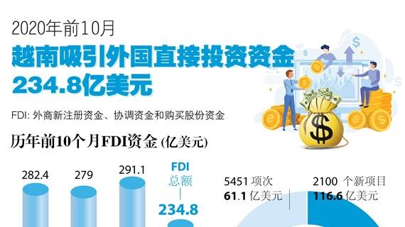 图表新闻:2020年前10月越南吸引外国直接投资资金234.8亿美元