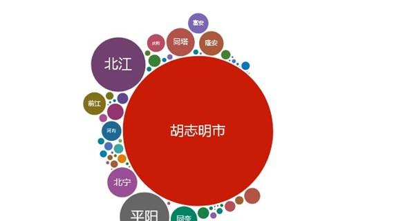 互动图表:越南新冠肺炎疫情最新动态