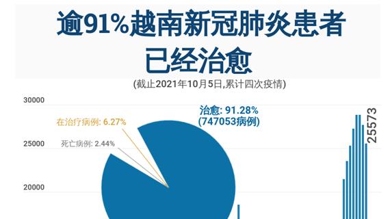 互动图表:逾91%越南新冠肺炎患者已经治愈
