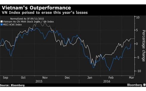彭博社对2016年越南证券市场做出乐观预测 hinh anh 1