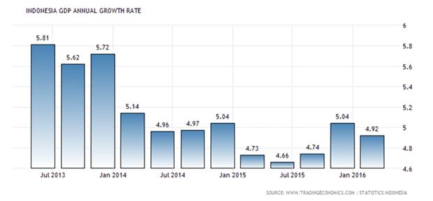 印尼政府坚持5.3%的增长目标 hinh anh 1