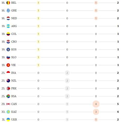 里约奖牌榜:中国居第一位越南降至第19位 hinh anh 2