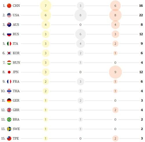 里约奖牌榜:中国居第一位越南降至第19位 hinh anh 1
