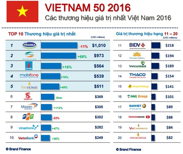 2016年越南最具价值品牌50强名单出炉 hinh anh 1