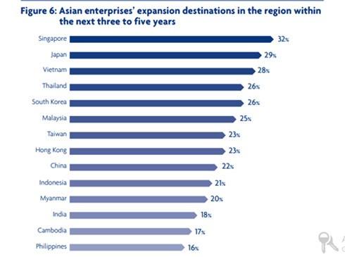 越南被列入亚洲企业进行区域扩张的三大目的地 hinh anh 1