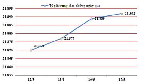 越南国家银行越盾兑美元中心汇率较前一日上涨3越盾 hinh anh 1