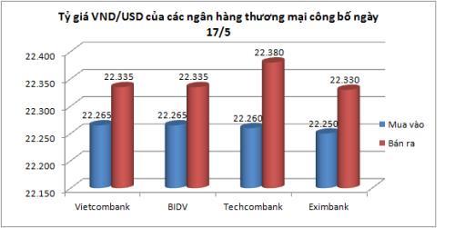 越南国家银行越盾兑美元中心汇率较前一日上涨3越盾 hinh anh 2
