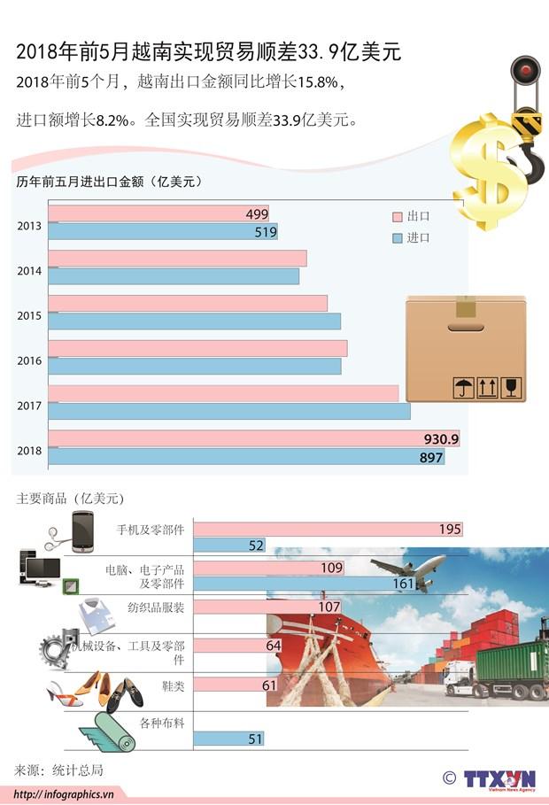 图表新闻:前5月越南实现贸易顺差33.9亿美 hinh anh 1
