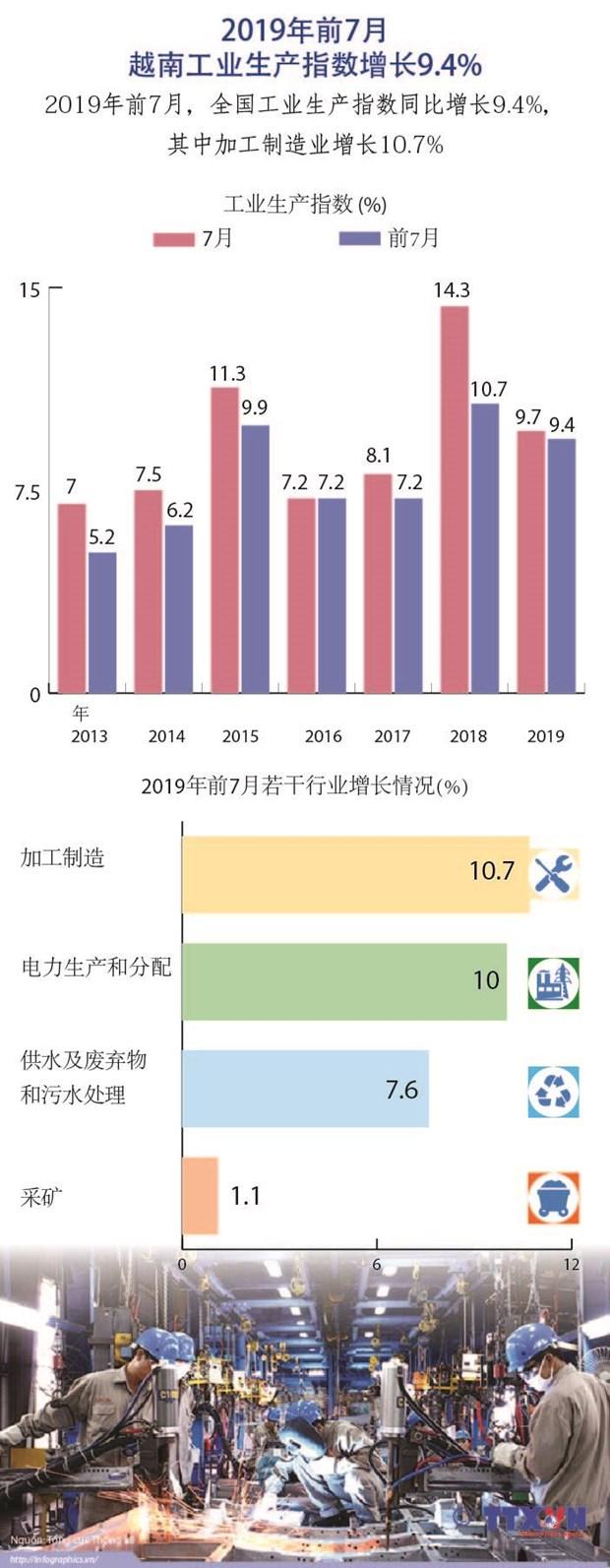 图表新闻:2019年前7月越南工业生产指数增长9.4% hinh anh 1