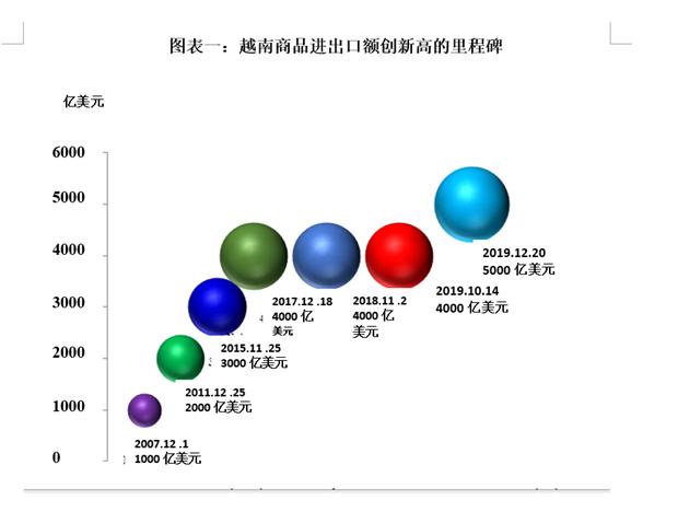 越南跻身全球商品进出口总值最大的30个国家和地区行列 hinh anh 2