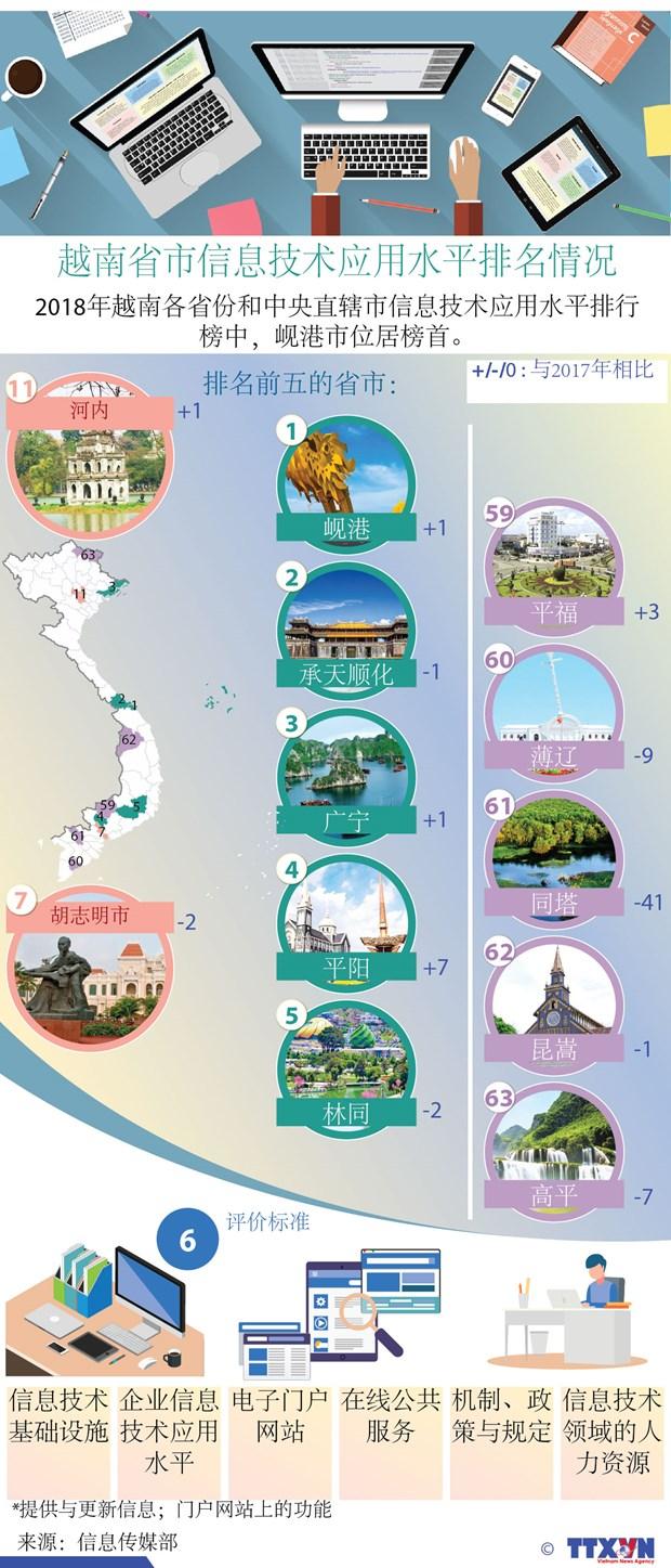图表新闻:越南省市信息技术应用水平排名情况 hinh anh 1
