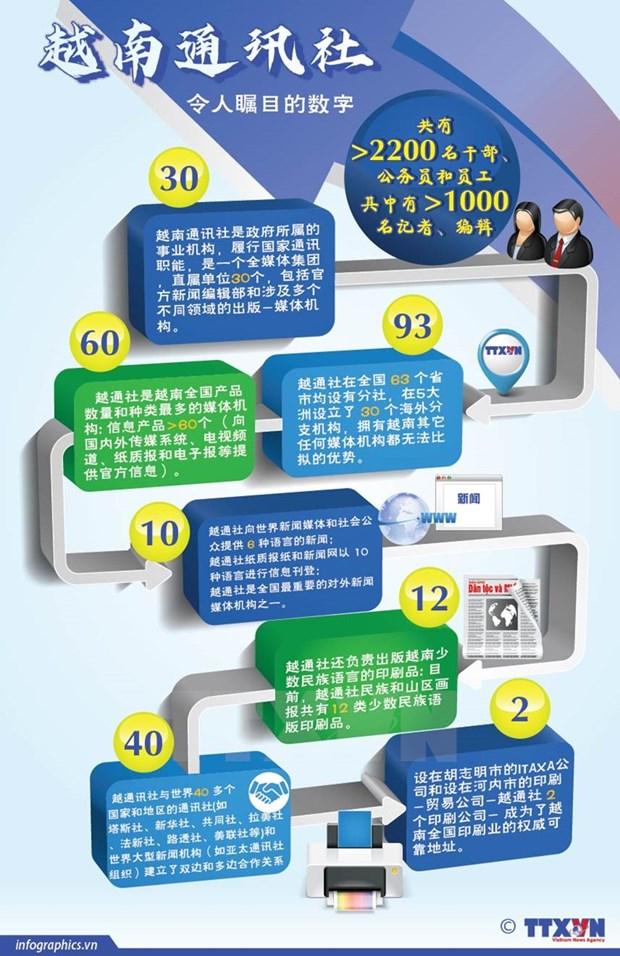 越通社——国家领先的多媒体新闻通讯社 hinh anh 5