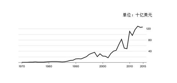 盘点东盟50年来的经济发展成就 hinh anh 5