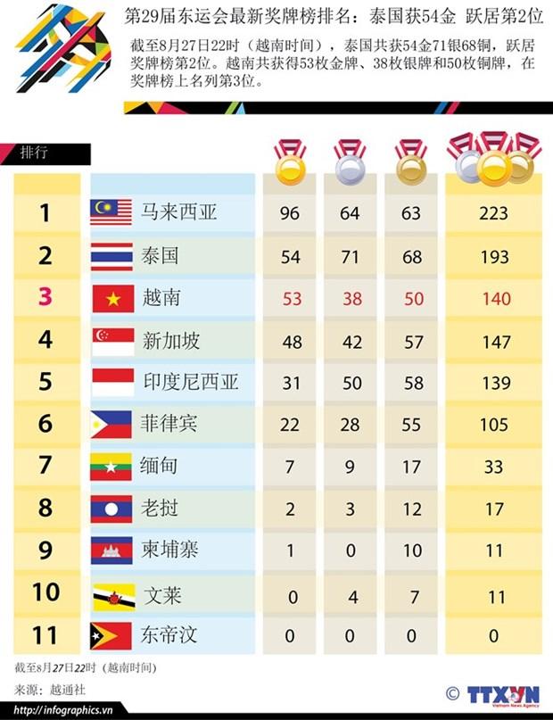 第29届东南亚运动会:越南共获53金 在总奖牌榜上名列第三 hinh anh 1