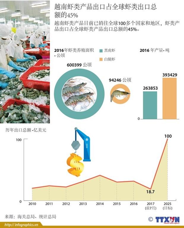 前7个月:亚洲市场对越南虾类的需求猛增 hinh anh 2