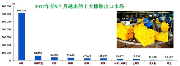 2017年前9个月越南橡胶贸易顺差额达逾8.2亿美元 hinh anh 1