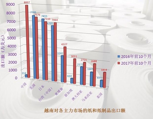 中国成为越南最大的纸及纸制品出口市场 hinh anh 1