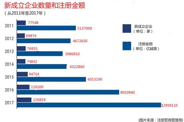 2017年越南新成立企业突破12.7万家 hinh anh 1