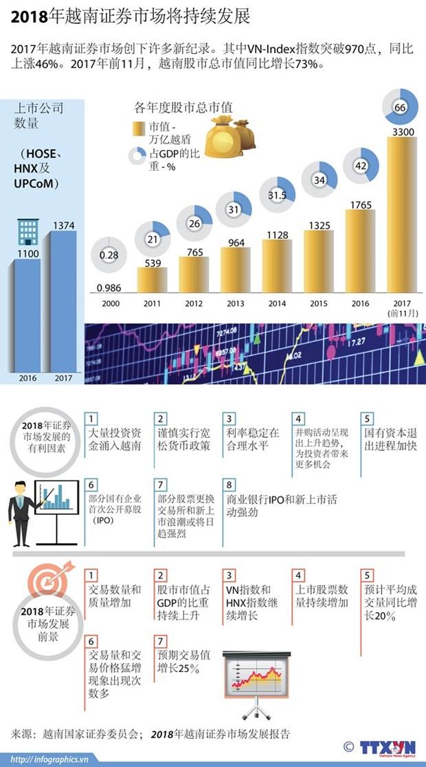 46.7万亿越盾外资涌入越南证券市场 hinh anh 2
