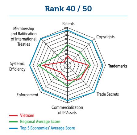越南在国际知识产权指数的排行榜中再攀新高 hinh anh 1