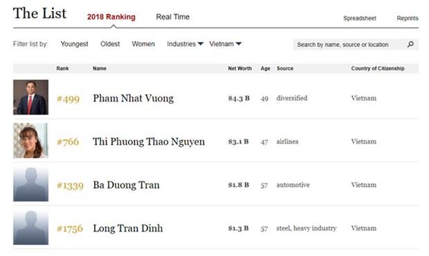 越南四位富豪跻身福布斯2018年全球亿万富豪榜 hinh anh 1