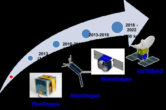 """越南""""微龙号""""卫星将于2018年底发射升空 hinh anh 1"""