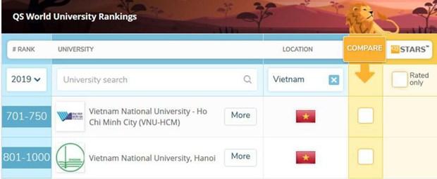 越南两所大学列入全球1000所最佳大学榜单 hinh anh 1