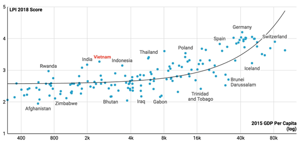 越南物流业景气指数跃升25位 hinh anh 1