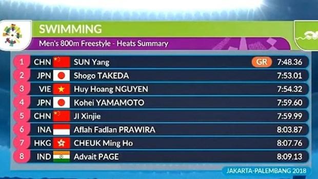 越南游泳选手阮辉煌夺得男子800米自由泳的铜牌 hinh anh 1