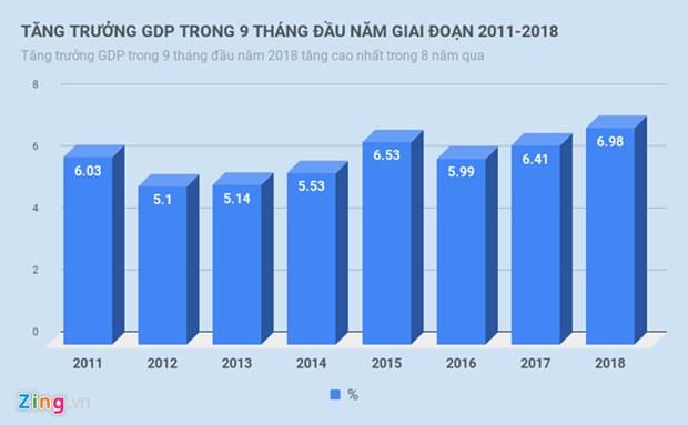 2018年前9月越南GDP增速创8年来新高 hinh anh 1