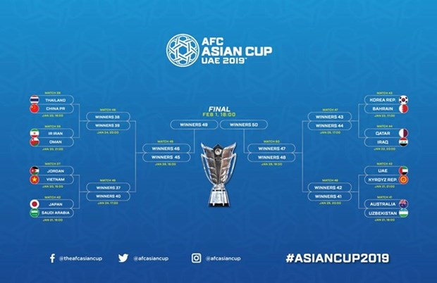 ASIAN CUP 2019: 越南队晋级2019年亚洲杯16强淘汰赛 hinh anh 2