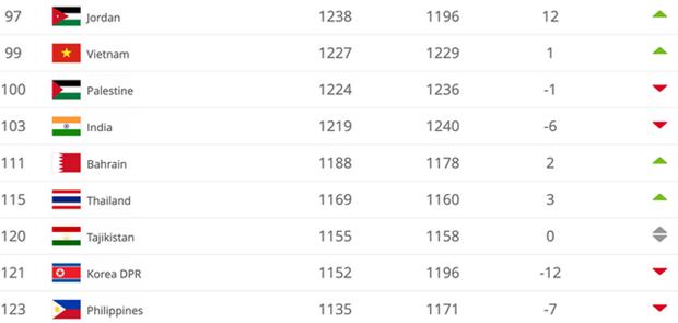 越南国家足球队在国际足联排名上稳中有升 hinh anh 1